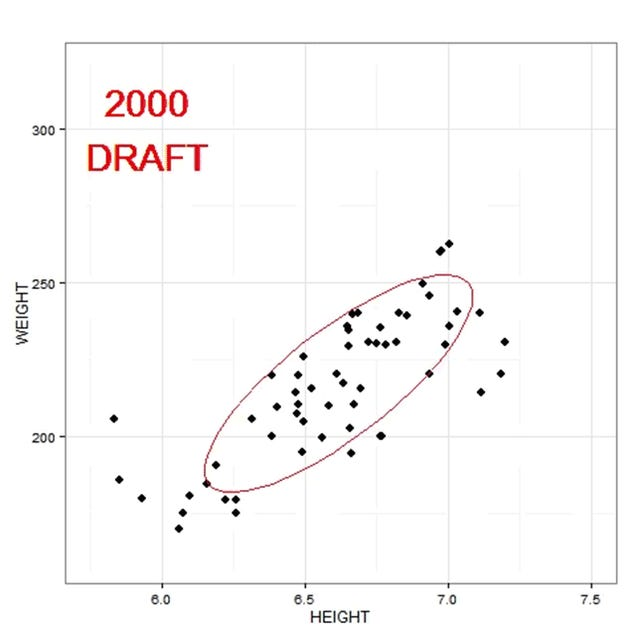 Changes In Player Heights And Weights In The NBA Draft, Year By Year