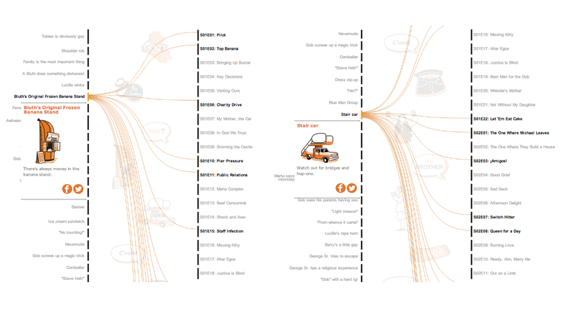 All The Recurring Jokes in Arrested Development, Visualized