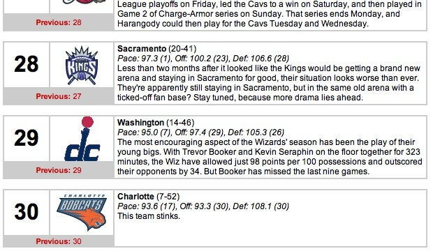 NBA.com's Power Rankings Say All You Need To Know About The Charlotte Bobcats