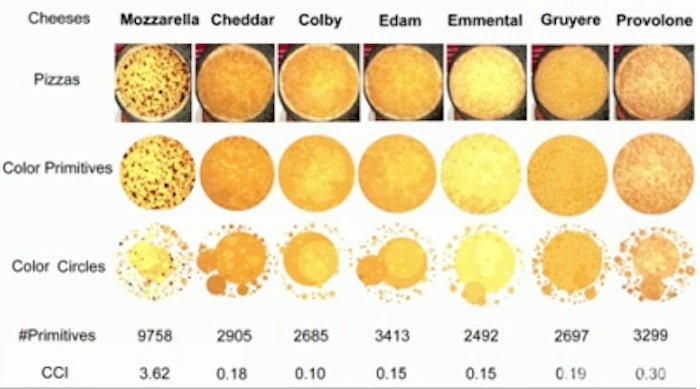 Pizza Science is the Tastiest Science