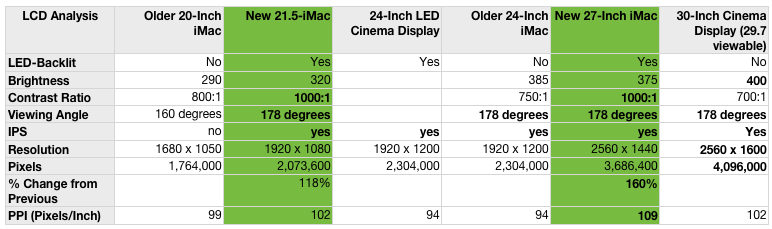 Apple iMac Review: 27 Inches and Less Chin