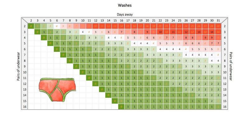 How Much Underwear to Pack For Your Trip, Visualized