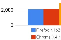 Latest Firefox, Chrome Builds in Dead Heat for JavaScript Speed