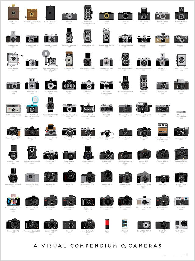 Own Every Single One of History's Most Important Cameras (On a Poster)