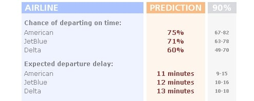 Get Flight Delay Predictions at Delaycast