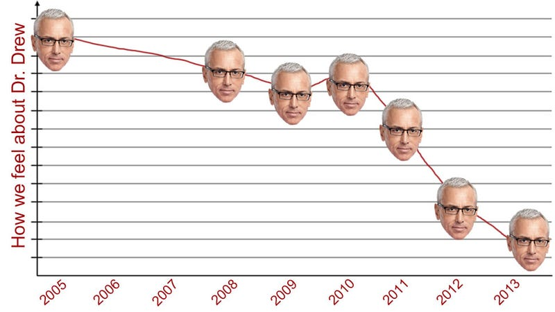 An Annotated Map of Dr. Drew's Downfall