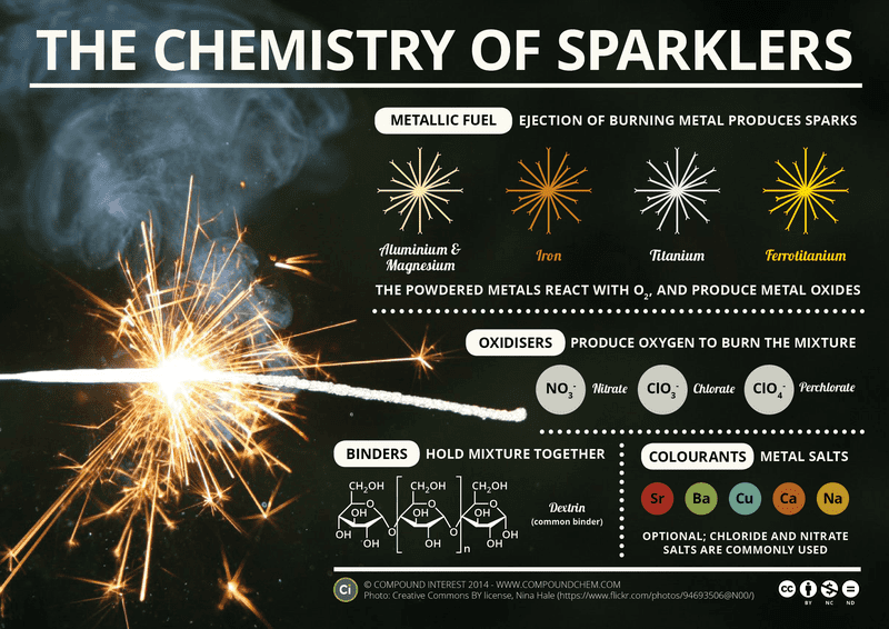 How Does A Sparkler Work?