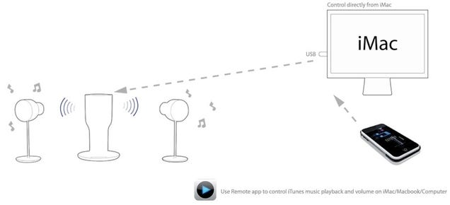 eops i24r3 wireless gesture