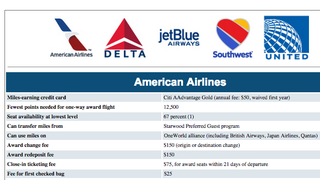 This Chart Compares the Hidden Fees of Major Airline Rewards Programs