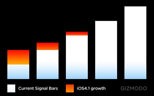 This Is How Much the New iPhone 4 Signal Bars Have Grown