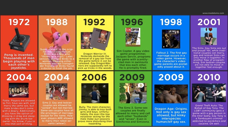 A Short History Of Gay In Video Games