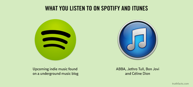 How You Really Use Spotify and iTunes