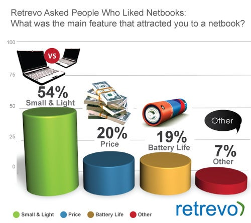 30% of Netbook Shoppers Wooed By iPad Instead