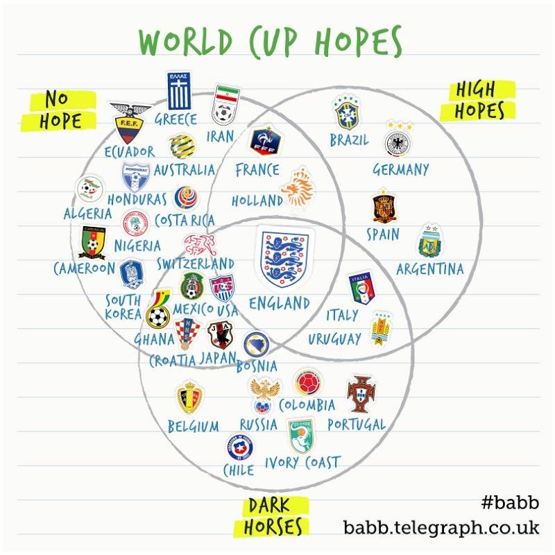 The Venn Diagram Of World Cup Hopes