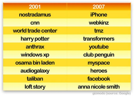 Google 2007 vs 2001: World Turns Attention to iPhone, Boobs and Videos, Forgets Osama (Verdict: Life as Usual)