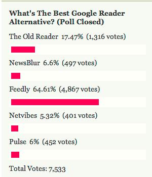 Most Popular Google Reader Alternative: Feedly