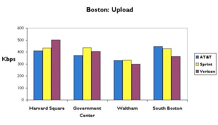 Boston 3G Data Test: AT&T, Sprint and Verizon