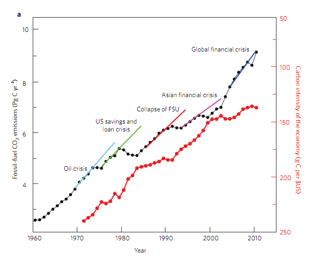 New evidence that economic collapse and ecological collapse go hand-in-hand