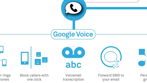 What Google Voice Number Porting Actually Means for Your Cellphone