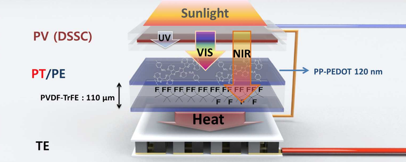 New Hybrid Solar Cell Produces 5 Times Higher Voltage Than Competitors