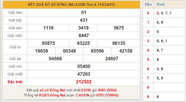 Dự đoán KQXSMN tỉnh Đồng Nai ngày hôm nay 18/3/2015