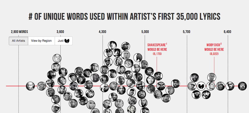 Rappers Ranked By the Size of Their Vocabularies