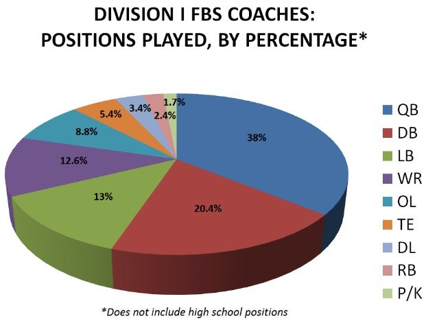 College Football Coaches, By The Positions They Played