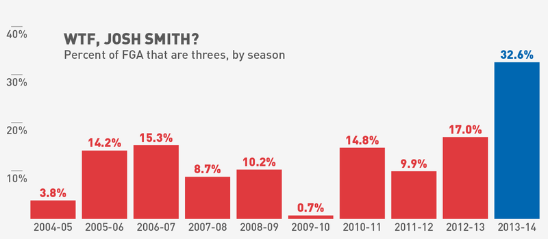 Josh Smith And The Deeply Constipated Offense Of The Detroit Pistons