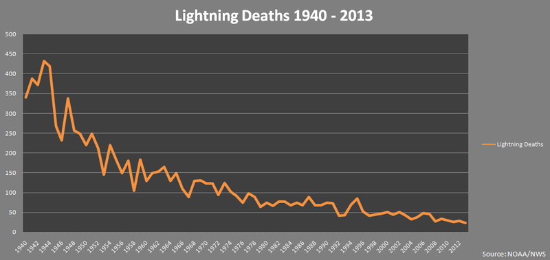 Lightning Mostly Kills Men Because Men Are Dumb