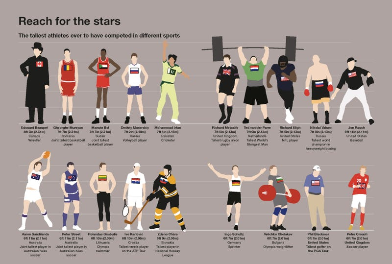 Who Were The Tallest Athletes In History?