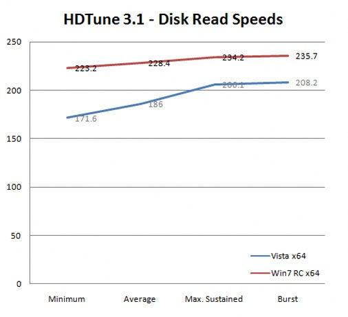 Windows 7 vs. Windows Vista, SSD Edition