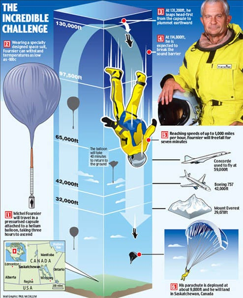 Frenchman Plummeting 25 Miles From The Sky Will Break Sound Barrier, World Records