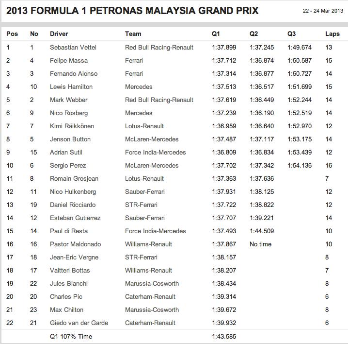Sebastian Vettel Pulls A Sebastian Vettel In Malaysian Grand Prix Qualifying