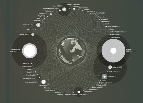 The Earth's Satellites, Visualized By Nation