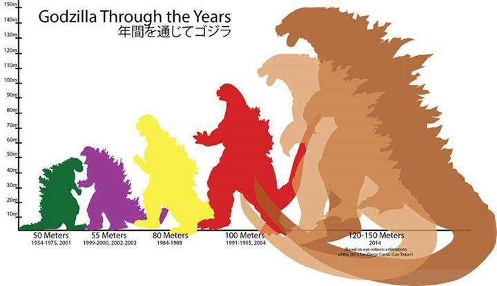 A Marine Biologist Explains Godzilla's Exponential Growth