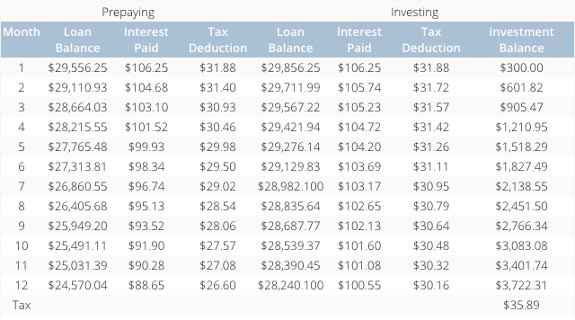 which loans to pay off first calculator