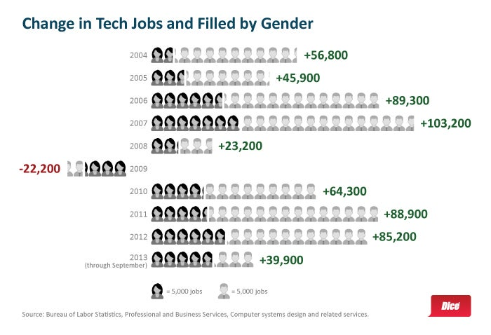 It's Actually Been a Decent Year for Women in Tech