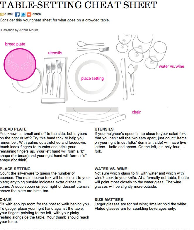 How to set the table properly for Table place setting
