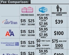 State of the Airline Industry Chart Compares Airline Service Fees