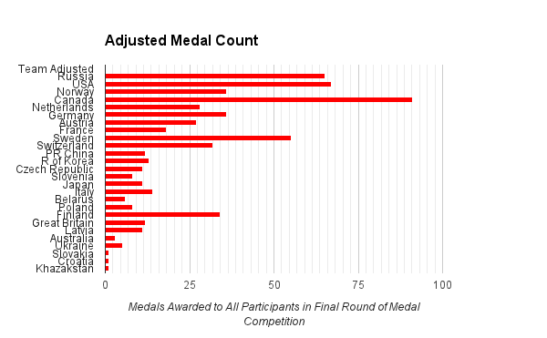 What If The Olympic Medal Count Included Medals for Every Member of a Team Event?