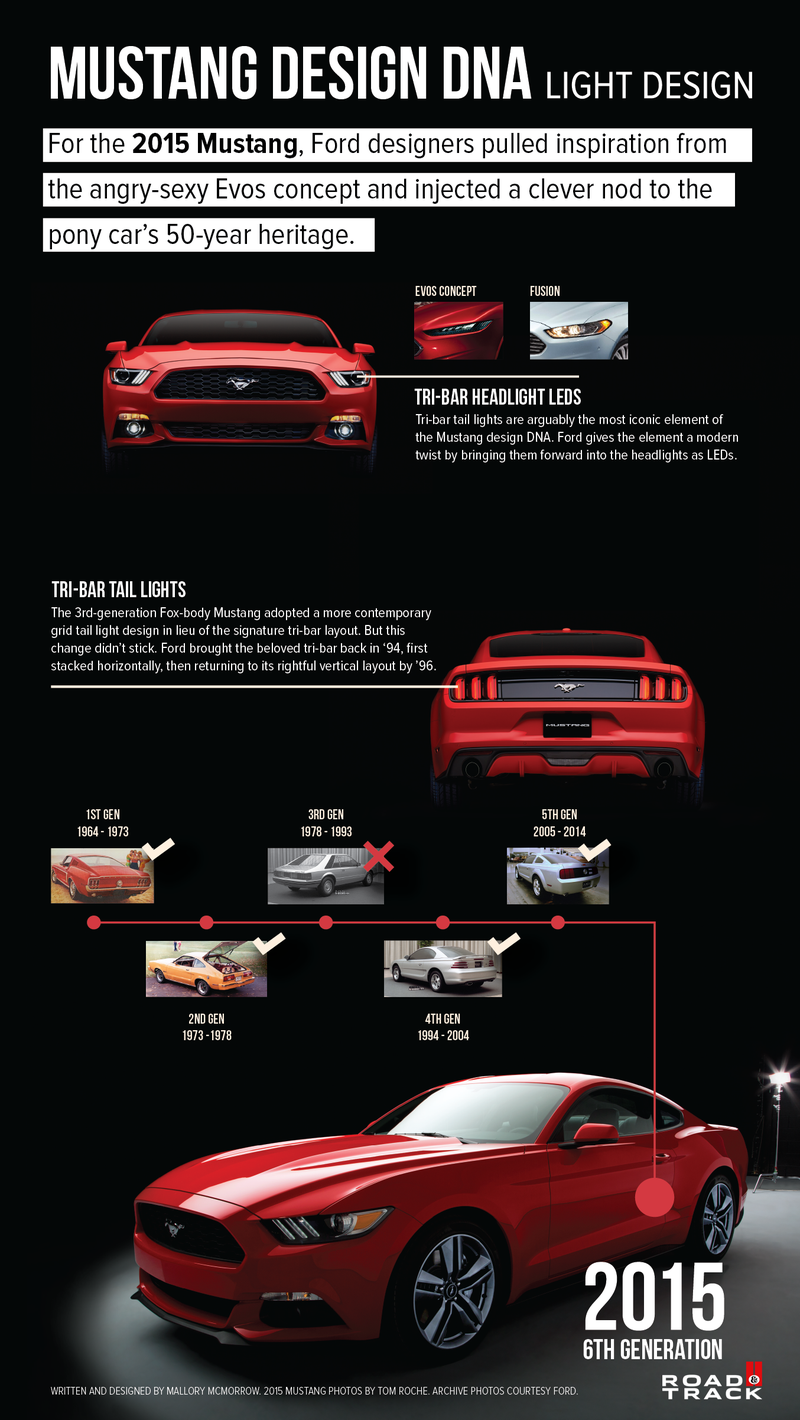 Here's 50 years of Mustang design DNA in one infographic