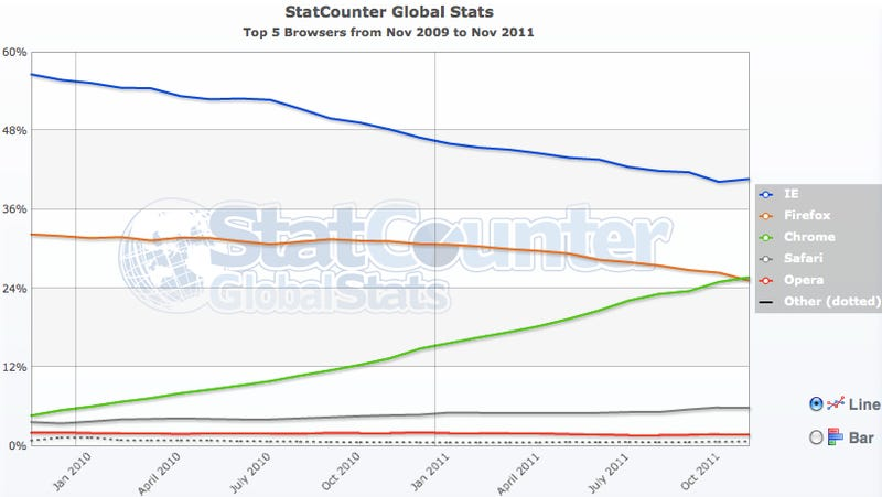 Chrome Usage Surpasses Firefox for the First Time