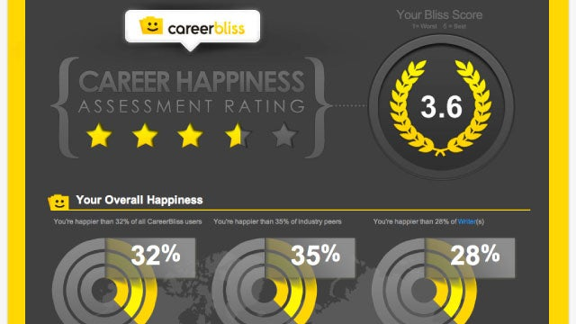 CareerBliss Measures How Happy You Are in Your Job, Finds You a Happier One