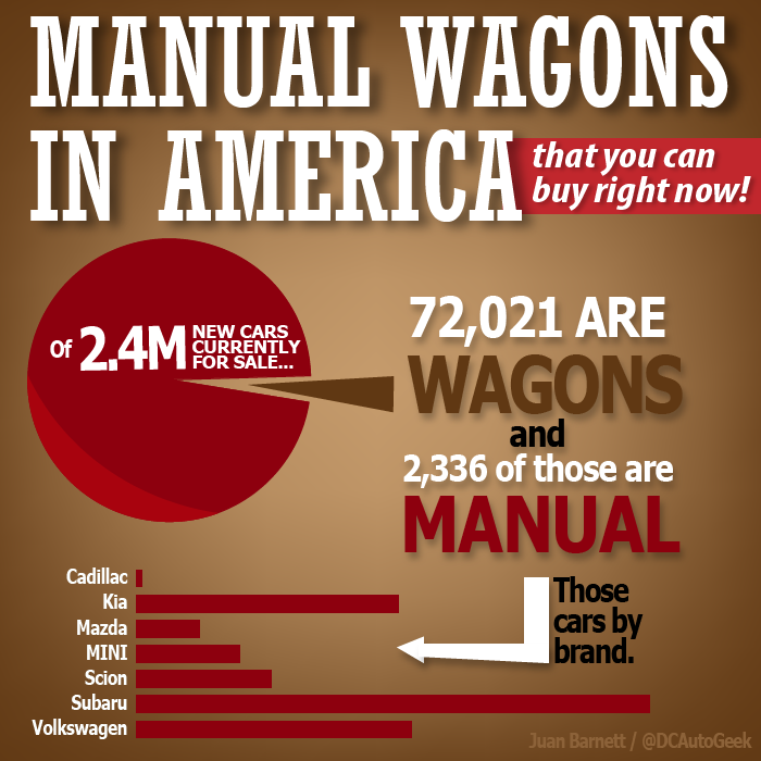 Only 0.09 Percent Of New Cars Are Manual Wagons And That's Sad