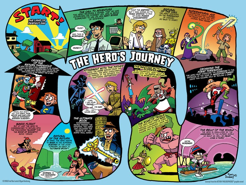 The heroe's journy as a cartoon