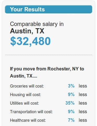 See How Far Your Salary Goes in Another City