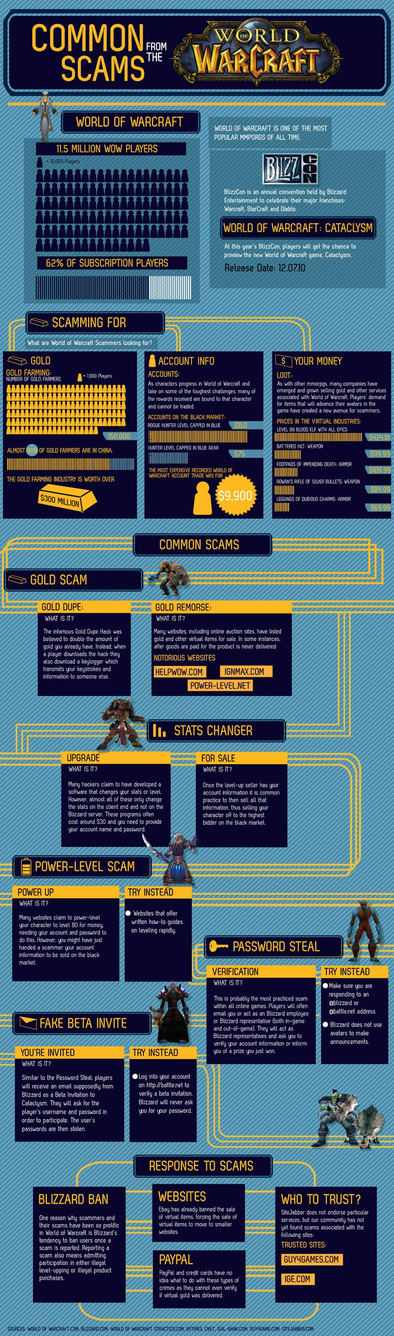 An Illustrated Guide To World Of Warcraft's Scammers
