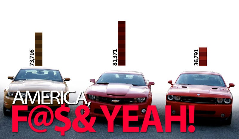Camaro Beats Mustang; America Wins