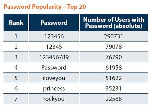 No Time Like the Present to Choose Strong Passwords