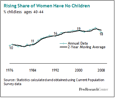 More Women Aren't Having Children—But Which Women?